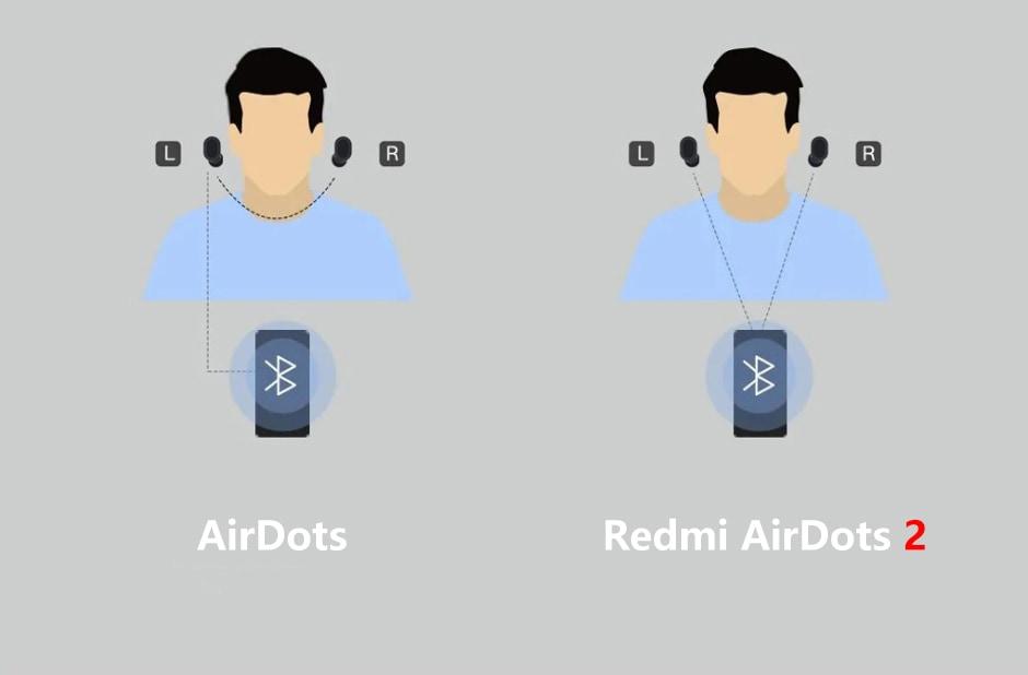 Redmi Airdots 2 Global Supply
